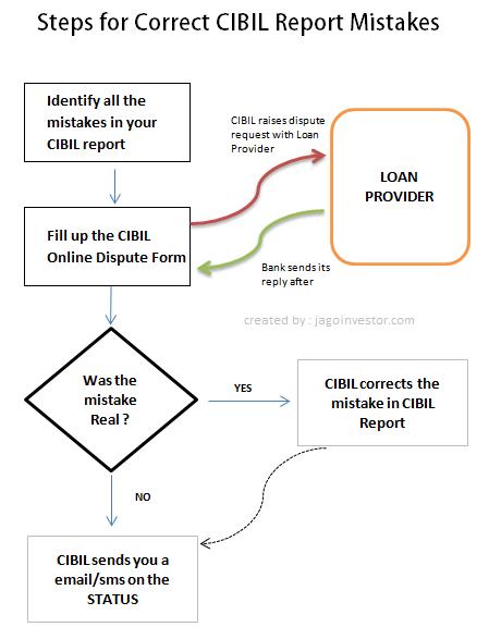 CIBIL report Mistakes Correction