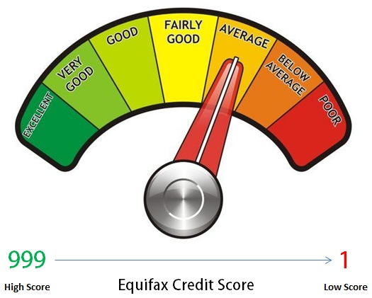 Equifax Credit Score