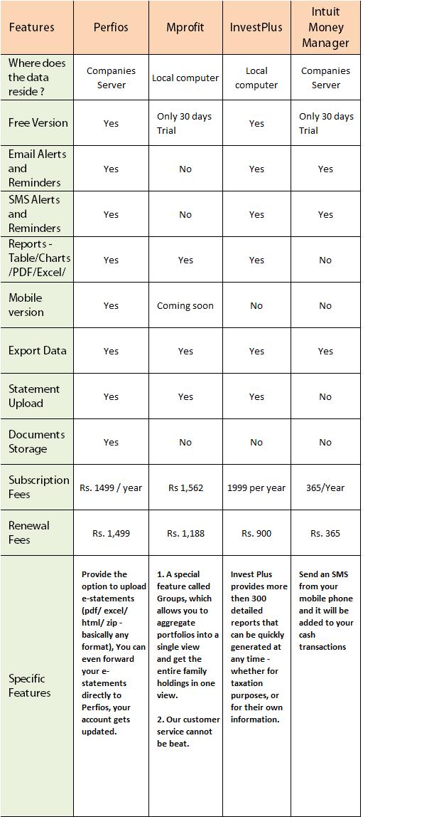 Portfolio management softwares in India