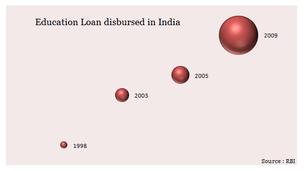 eduation loan in india