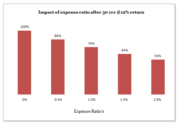 Expense Ratio Mutual Funds