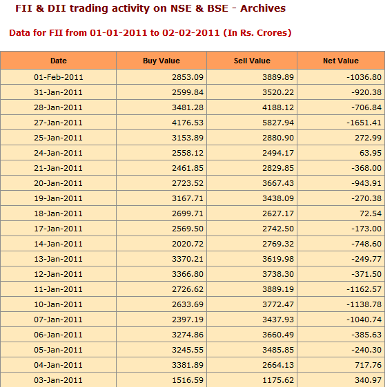 FII sold in Indian markets