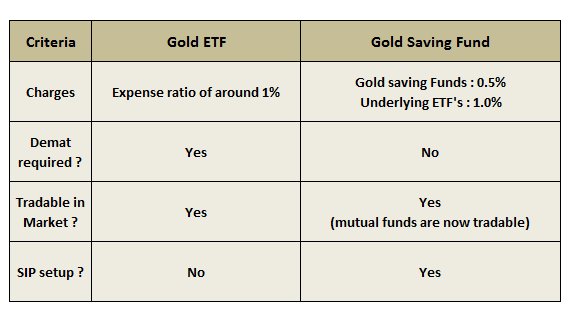 Gold Saving Funds
