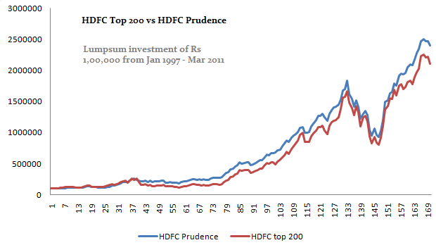 HDFC top 200 vs HDFC Prudence comparision