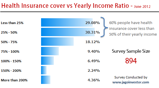 Health Income Survey by Jagoinvestor