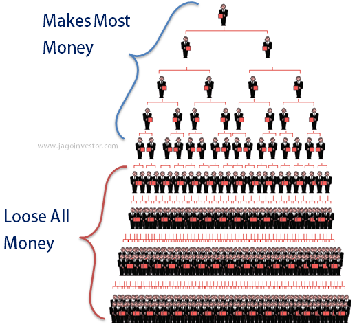 How MLM or Pyramid Scheme Works