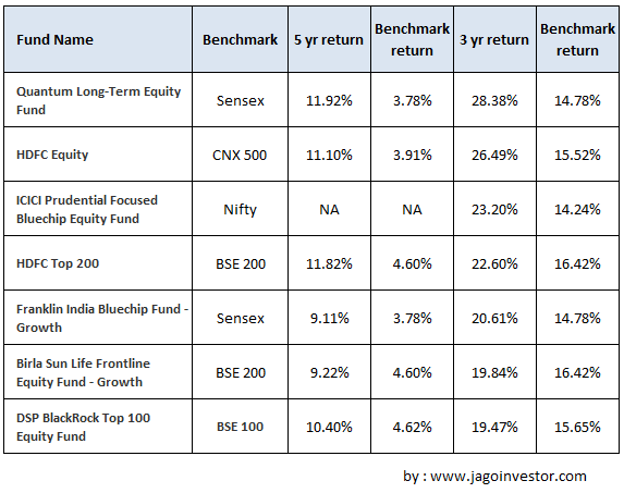 Mutual Funds performance vs Benchmark performance