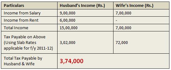 Hindu Undivided Family HUF tax advantage