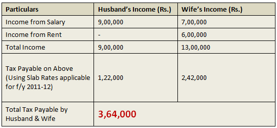 Hindu Undivided Family HUF tax advantage