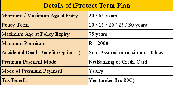 iProtect Term Plan features