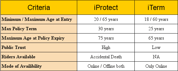 ICICI iProtect vs Aegon Religare iTerm Comparision