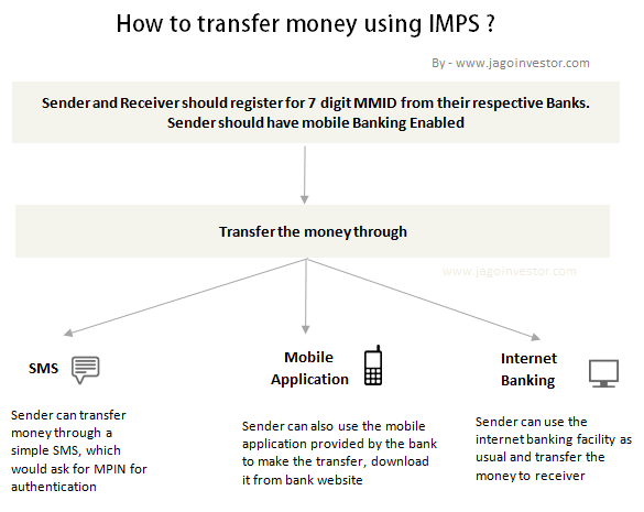 Steps To Transfer Money Through Mobile Using Imps