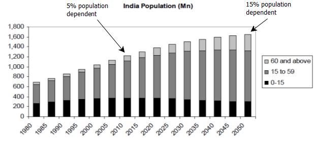 india future age