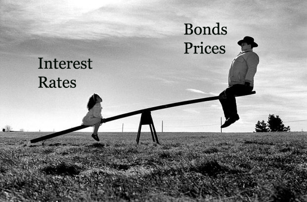 Interst rates and Bonds prices relationship