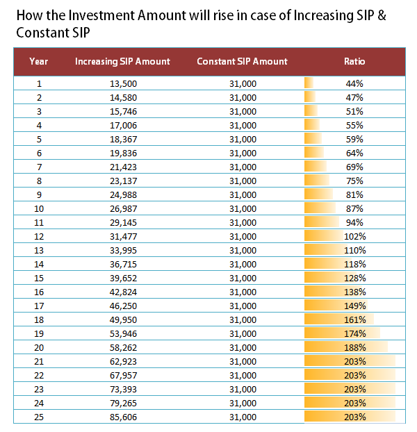 Increase SIP amount