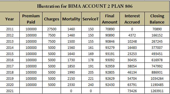 LIC bima account insurance plan returns