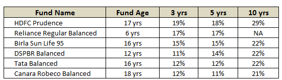List of Balanced mutual Funds