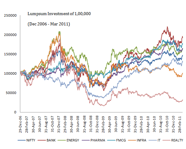 Lumpsum Sectoral performance 5 yrs