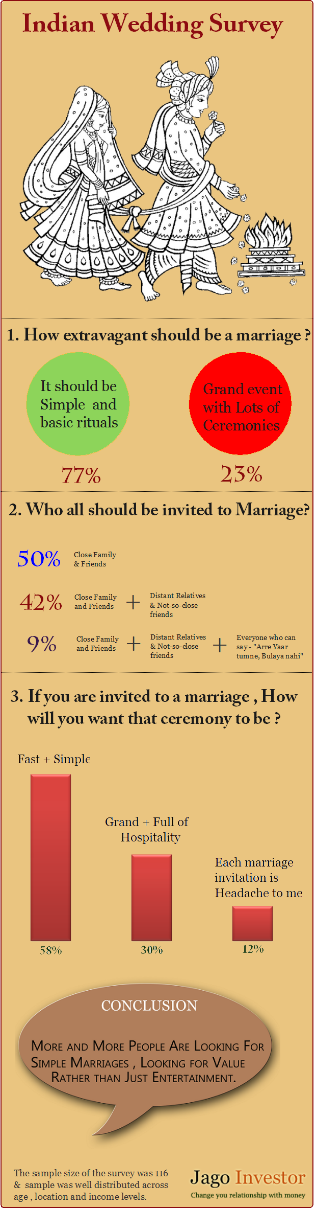 Will your children marriage be simple or grand ?