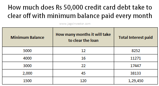 Impact of Minimum balance in credit card