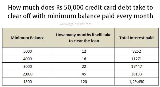 Impact of Minimum balance in credit card