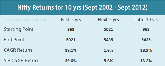 Nifty Returns from 2002 - 2012