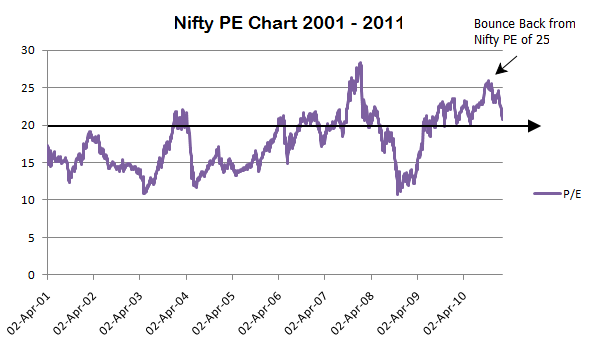 NIFTY PE indian stock markets