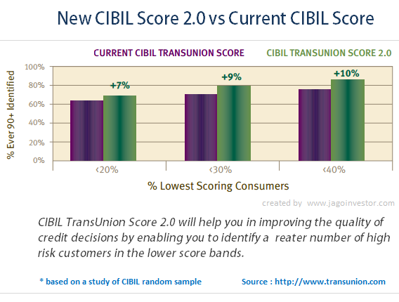 Old vs New CIBIL Score 2.0