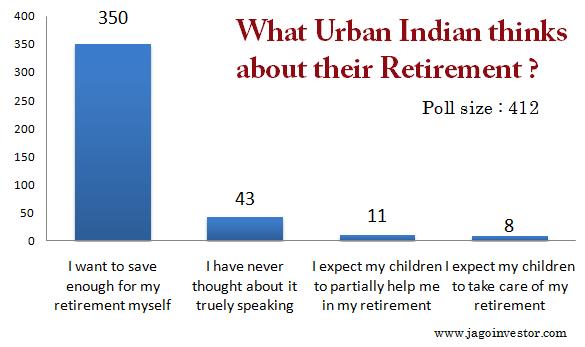 Retirement Planning in India future