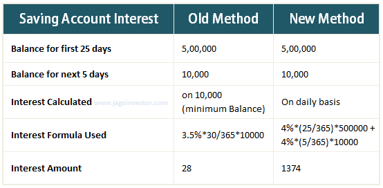 Saving Bank Interest Calculation