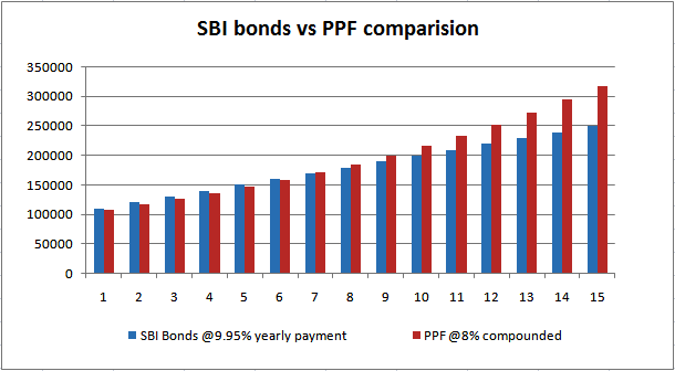 SBI bonds vs PPF