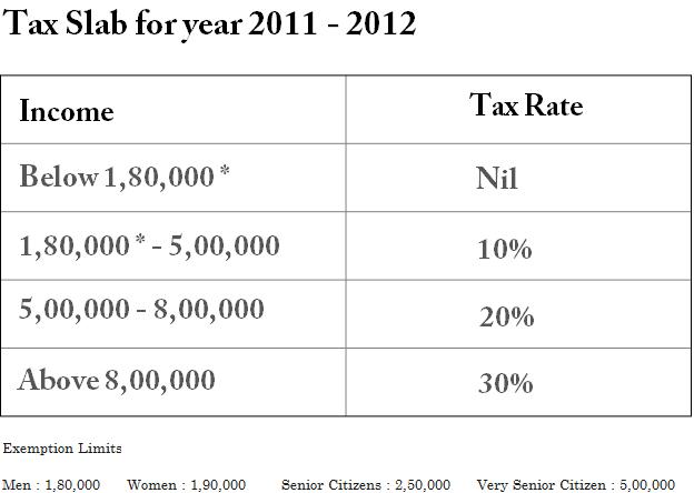 Tax Slabs India 2011