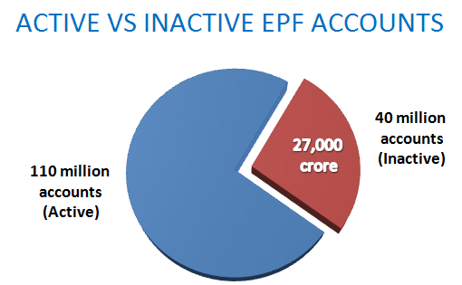 inactive vs. active epf accounts