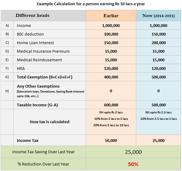 income tax calculation example