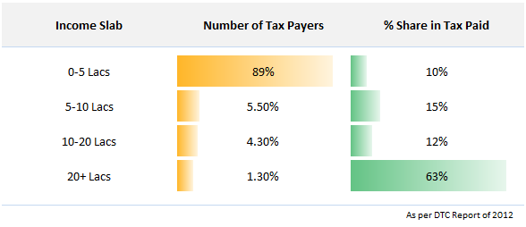 income-tax-distribution-India