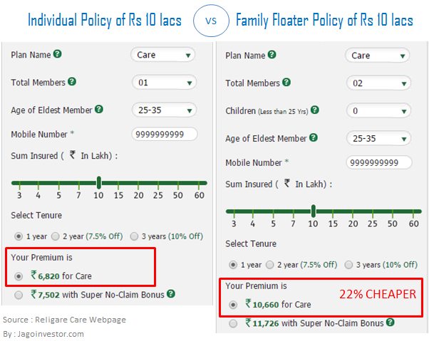 individual vs family floater health insurance