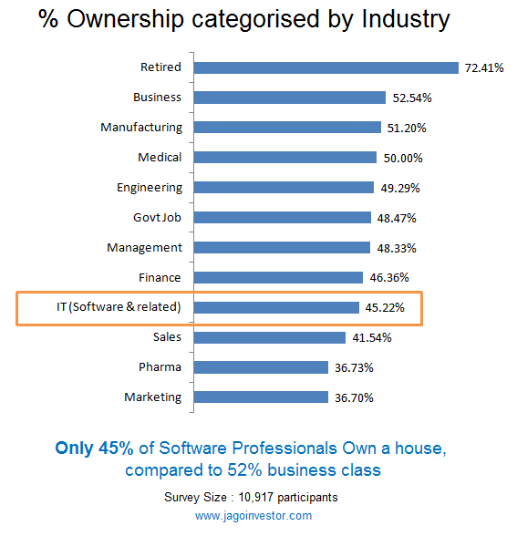 industry wise home ownership India