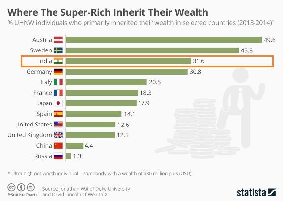 inheritance rich India
