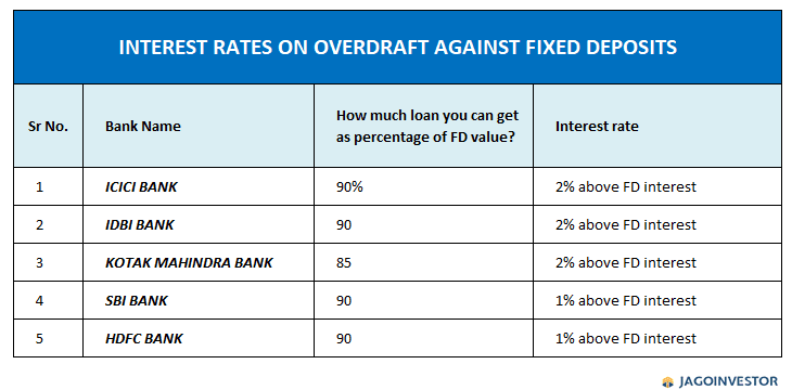 what are the interest rates of different banks on loan against FD?