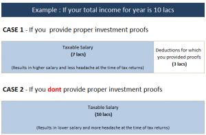 5 things to know before you Submit Investment proofs for tax saving