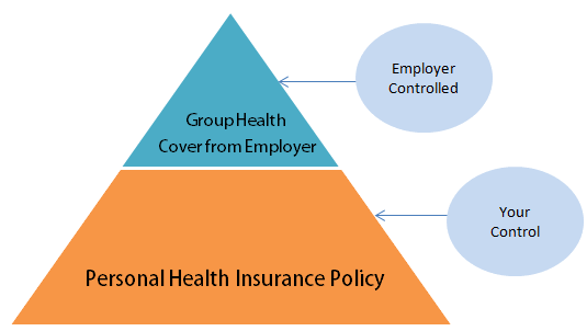 is employer health cover sufficient