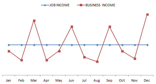 job income vs business income