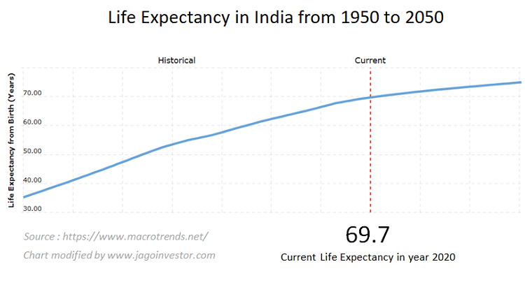 Historical Life Expectancy in India from 1950 and projected life expectancy for next 30 yrs.