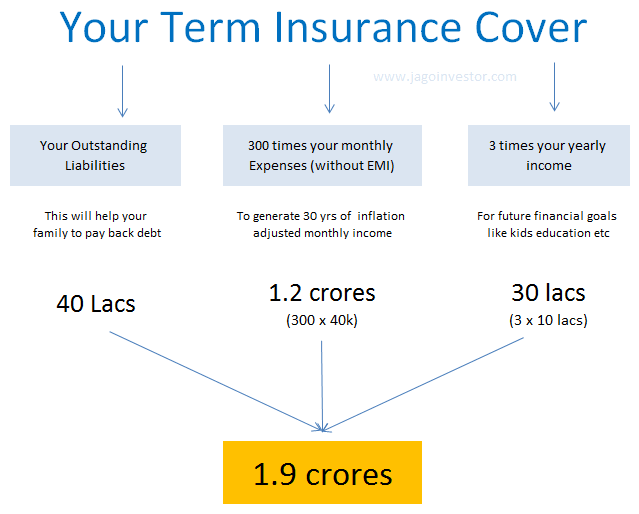 How to calculate life insurance requirement
