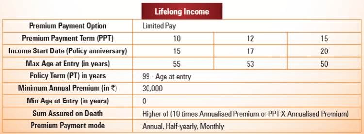 Lifelong Income Option eligibility criteria of the policy