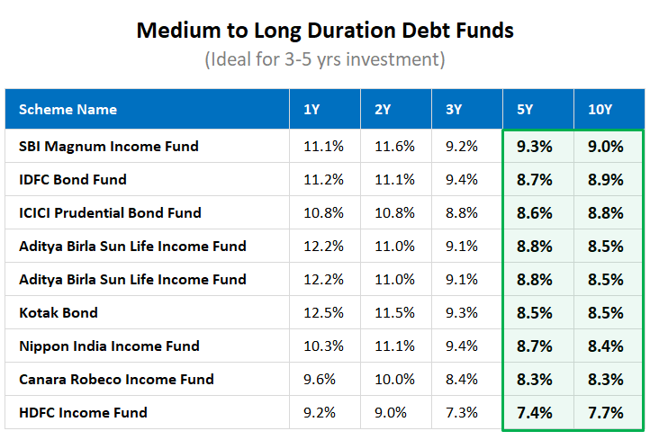 Medium to long term debt fund returns