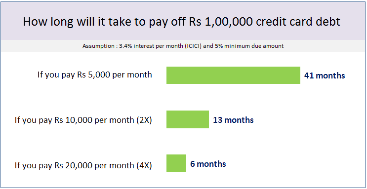 minimum due payment credit card debt