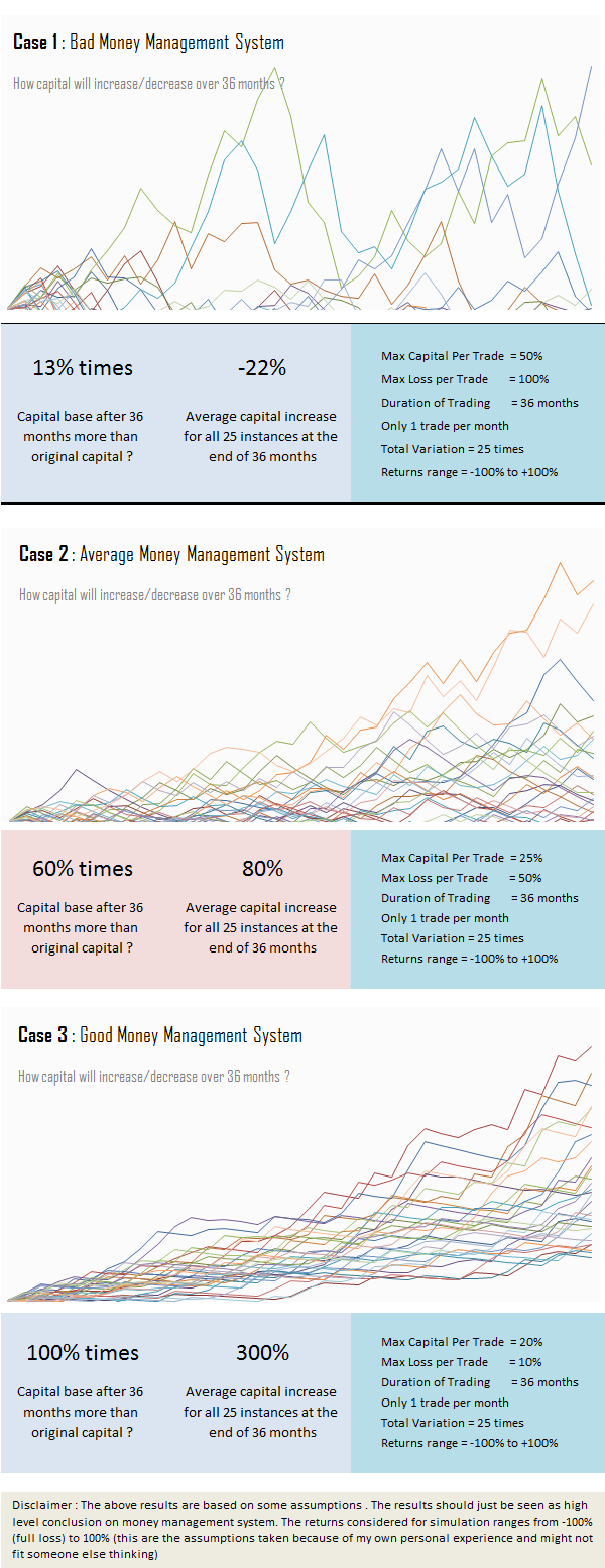 money management system case study