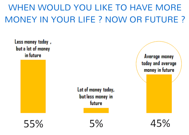 money now or future