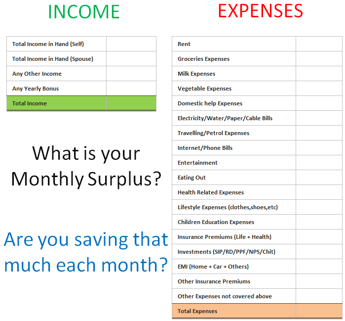 How to calculate monthly surplus>
